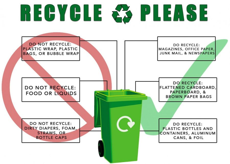 Recycle+please