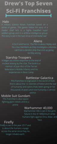 Drews top seven Sci-Fi franchises
