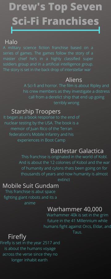 Drew's top seven Sci-Fi franchises